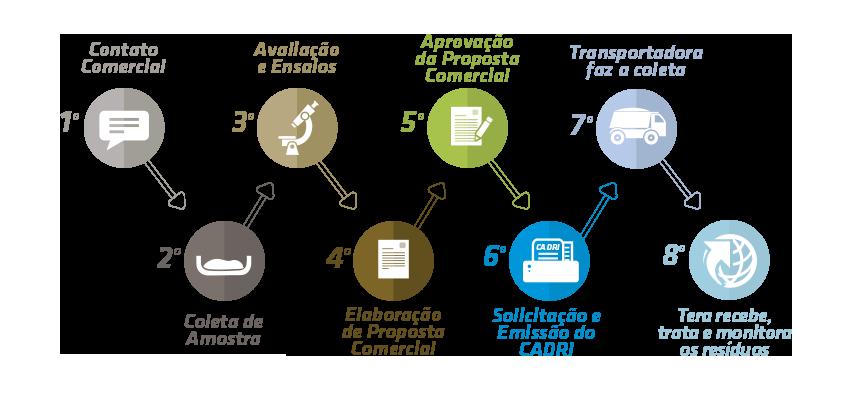 Processo-Comercial-compostagem.png