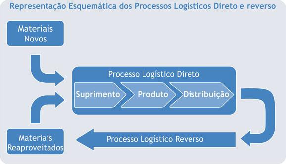Processo logística reversa