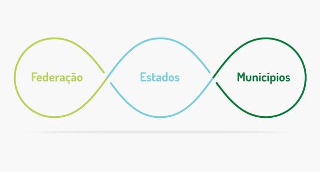 Hierarquias e atuações dos órgãos ambientais brasileiros