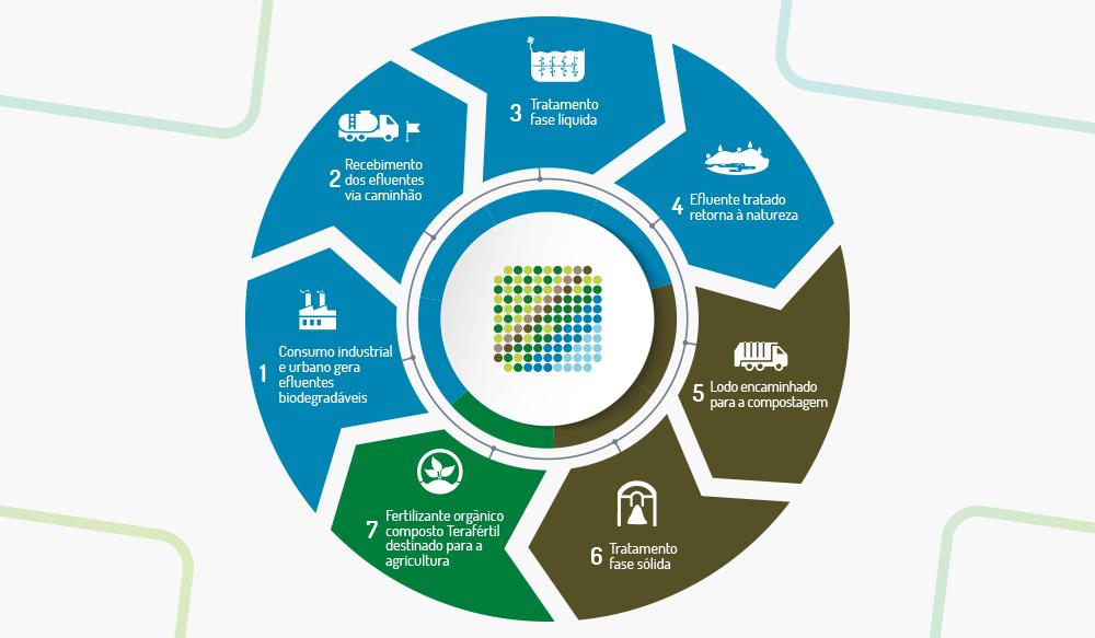 Reciclagem-de-efluentes-Tera-Ambiental